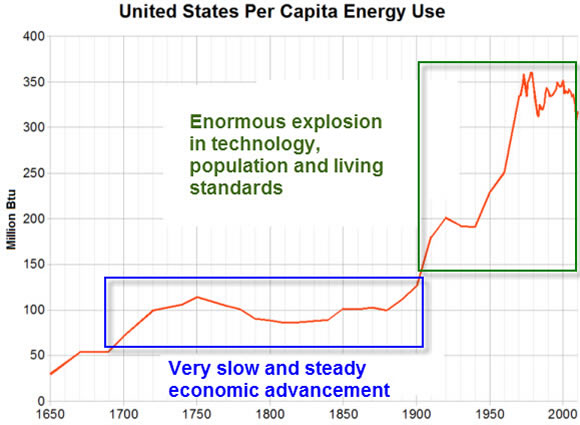 United-States-per-capita-energy-use