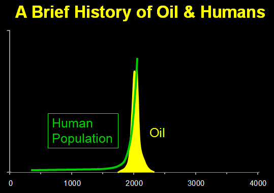 brief-history-of-oil-and-humans
