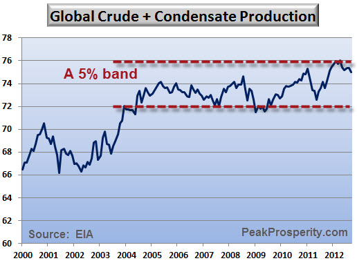 global-crude-and-condensate-production