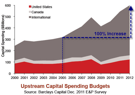 upstream-capital-spending-budgets