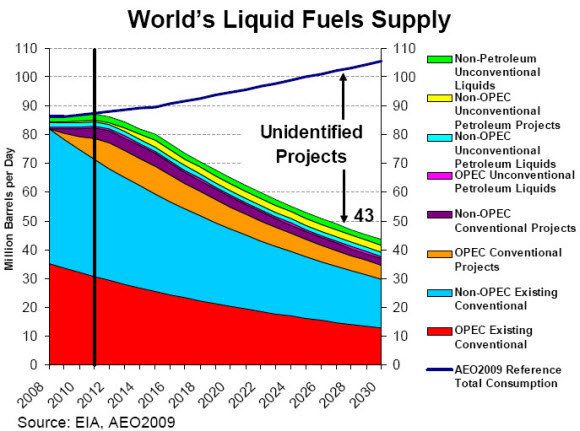 world's-liquid-fuels-supply